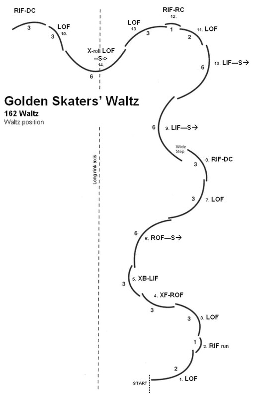 Golden Skater Waltz on samba dance steps diagrams